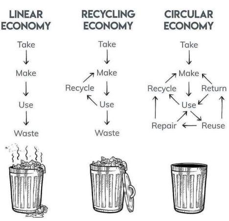 нива на потребление и рециклиране